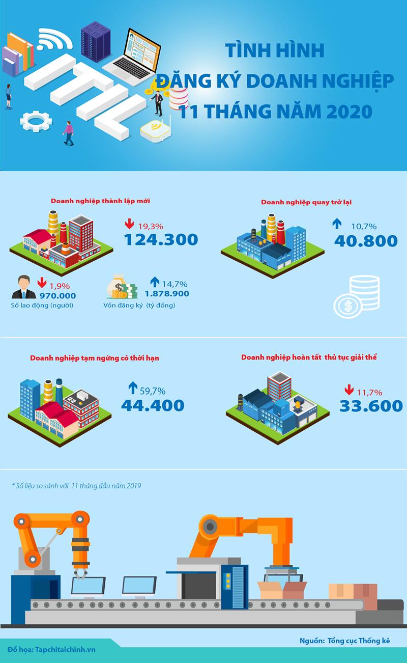 [Infographics] Tình hình đăng ký doanh nghiệp 11 tháng năm 2020 - Ảnh 1