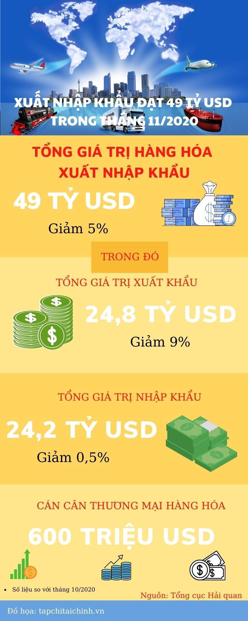 [Infographics] Xuất nhập khẩu đạt 49 tỷ USD trong tháng 11/2020 - Ảnh 1