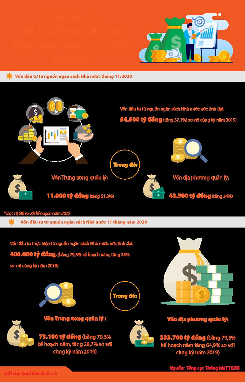 [Infographics] Vốn đầu tư từ nguồn ngân sách tăng 34% trong 11 tháng năm 2020 - Ảnh 1