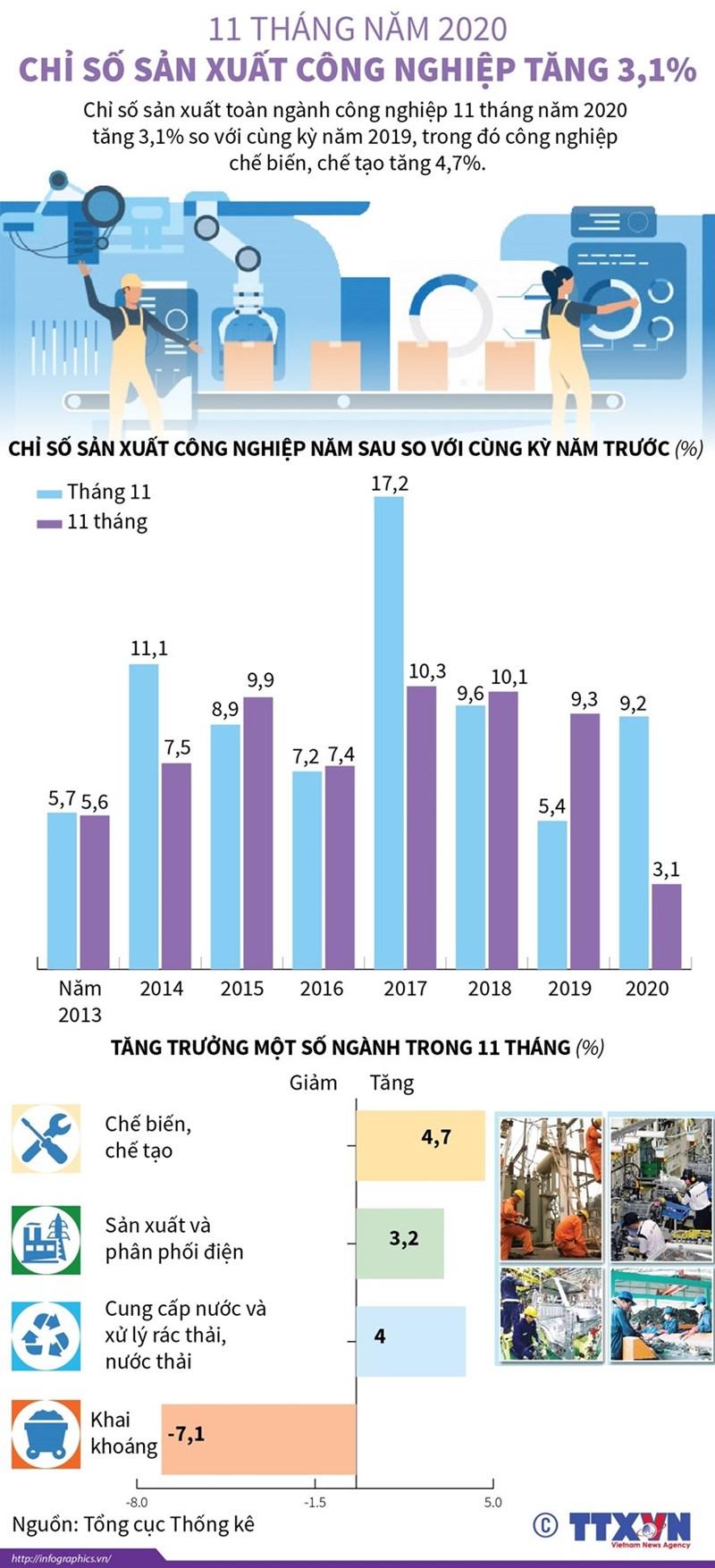 [Infographics] 11 tháng năm 2020, chỉ số sản xuất công nghiệp tăng 3,1% - Ảnh 1