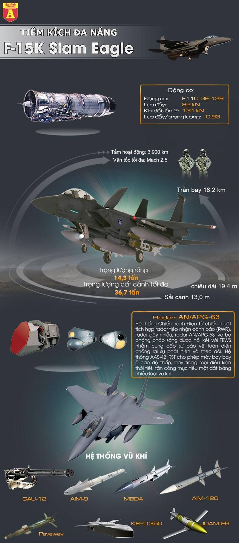 """[Infographics] """"Đại bàng bất bại"""" F-15K Hàn Quốc lao lên đề phòng """"gấu già"""" Tu-95MS Nga - Ảnh 1"""