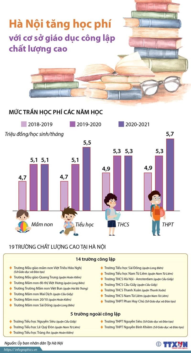 [Infographics] Tăng học phí với cơ sở giáo dục công lập chất lượng cao - Ảnh 1