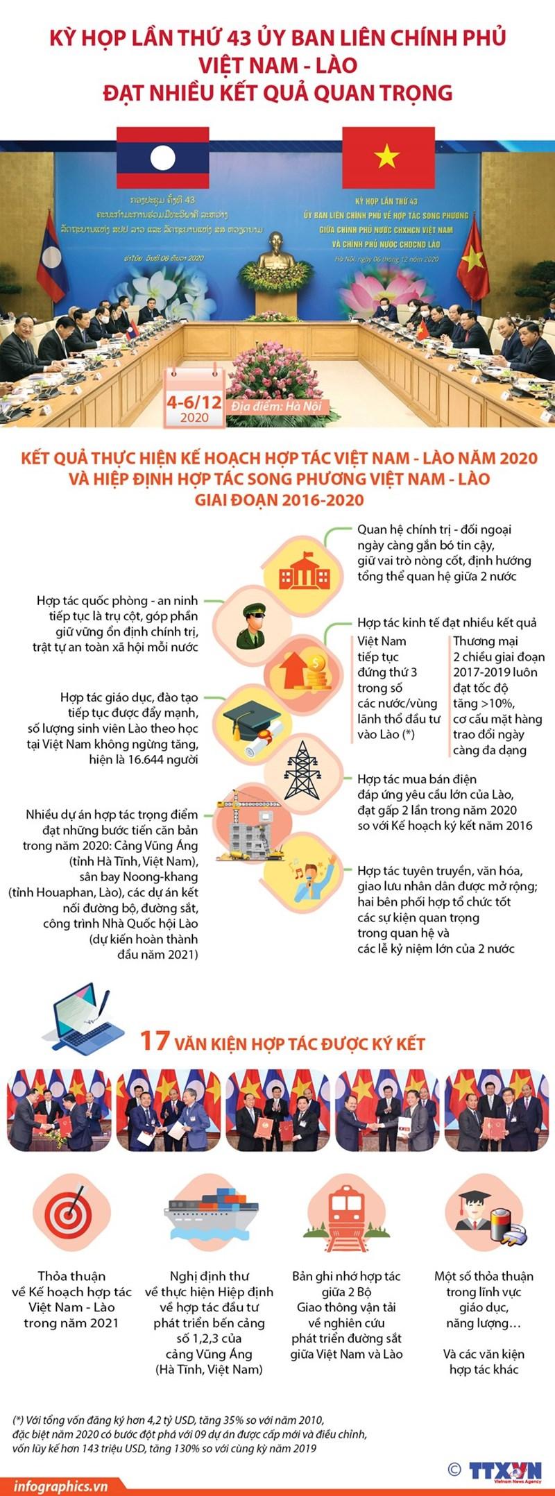[Infographics] Kết quả kỳ họp lần thứ 43 Ủy ban liên Chính phủ Việt Nam - Lào - Ảnh 1