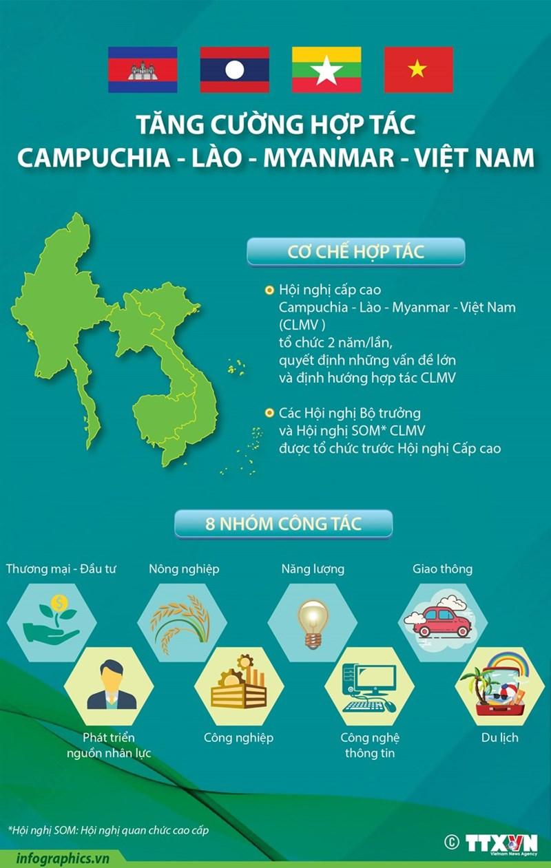 [Infographics] Tăng cường hợp tác Campuchia-Lào-Myanmar-Việt Nam - Ảnh 1