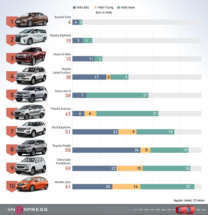 [Infographics] Những mẫu ôtô ít khách Việt nhất tháng 11  - Ảnh 1