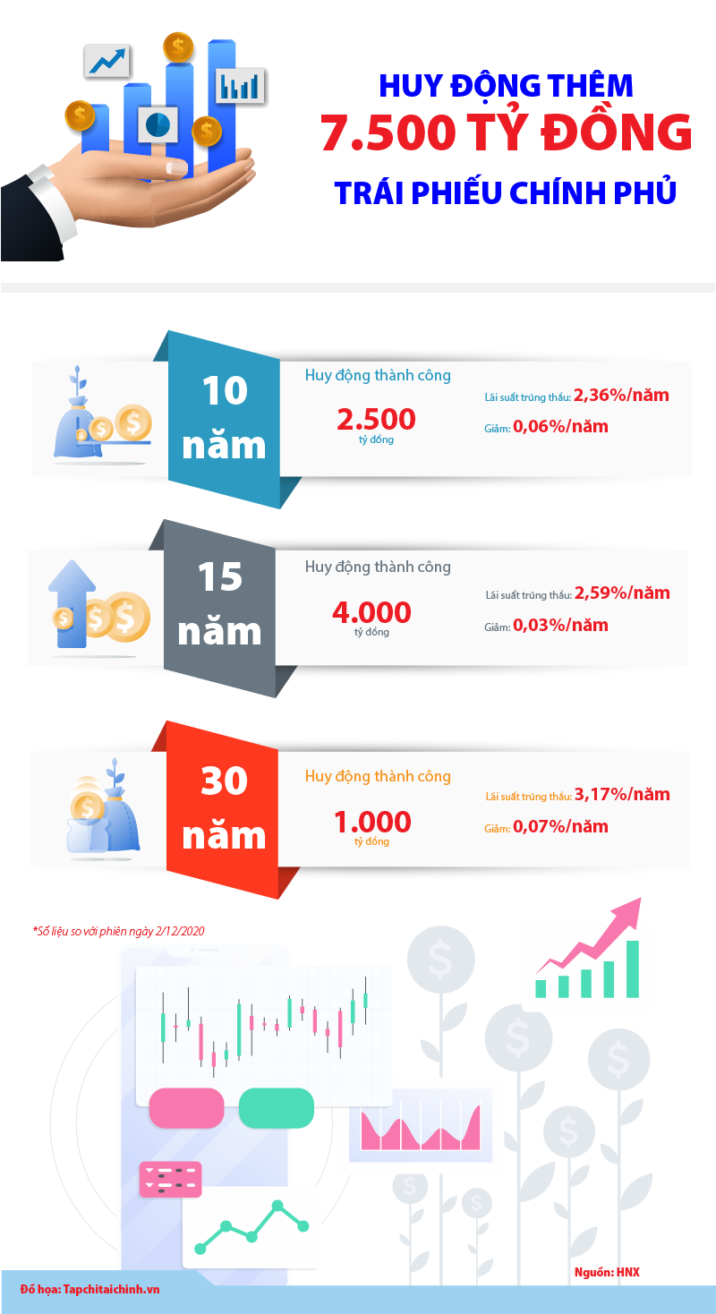 [Infographics] Huy động thành công thêm 7.500 tỷ đồng trái phiếu chính phủ - Ảnh 1