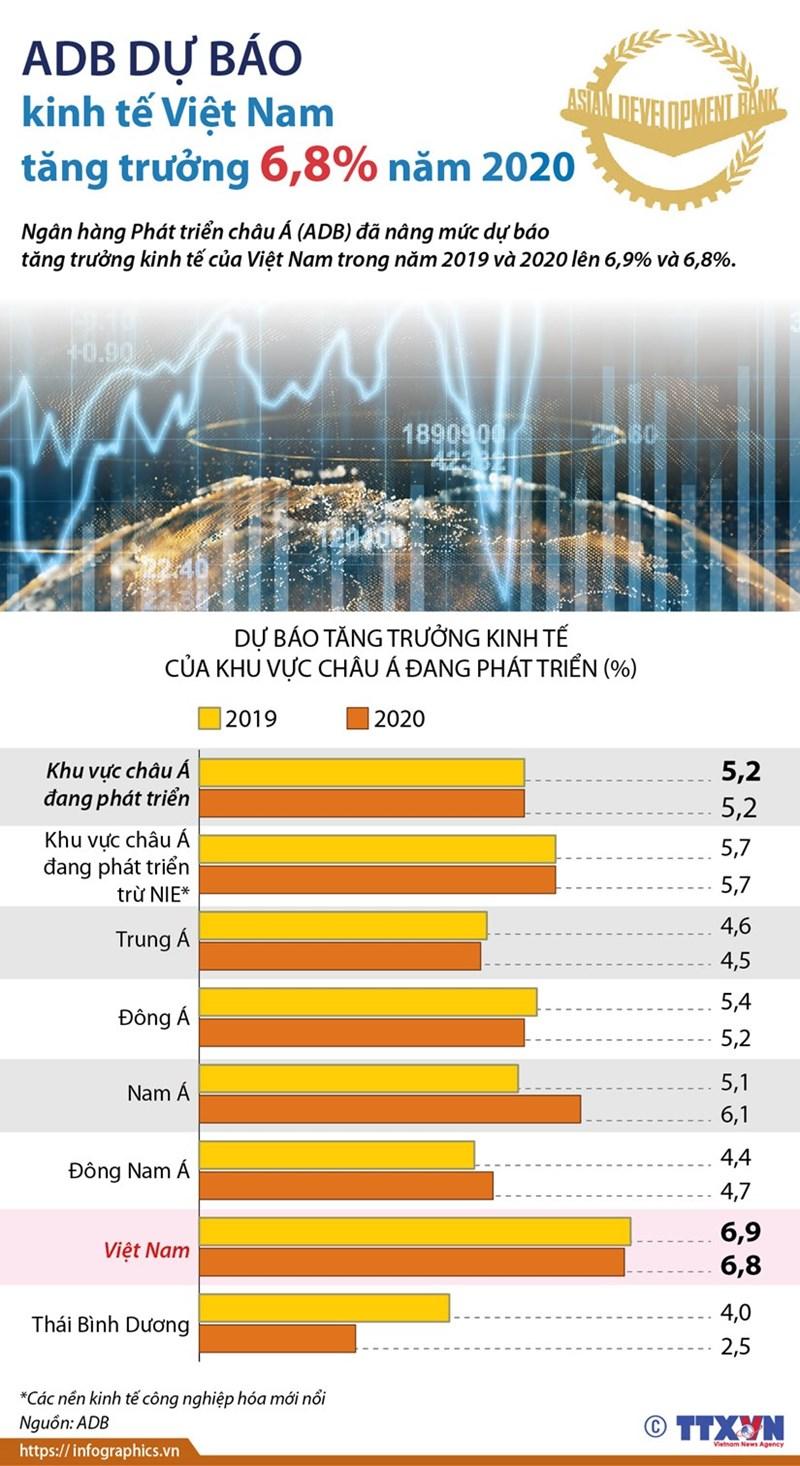 [Infographics] ADB dự báo kinh tế Việt Nam tăng trưởng 6,8% năm 2020 - Ảnh 1