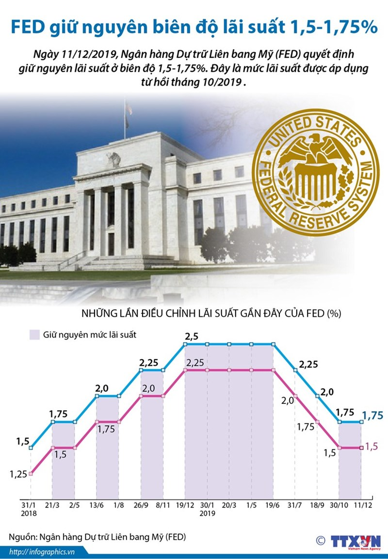 [Infographic] Fed giữ nguyên biên độ lãi suất 1,5-1,75% - Ảnh 1