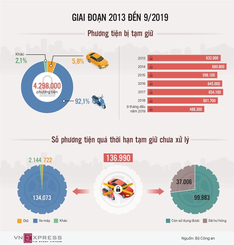 [Infographics] Hơn 136.000 xe bị tạm giữ chưa được xử lý  - Ảnh 1