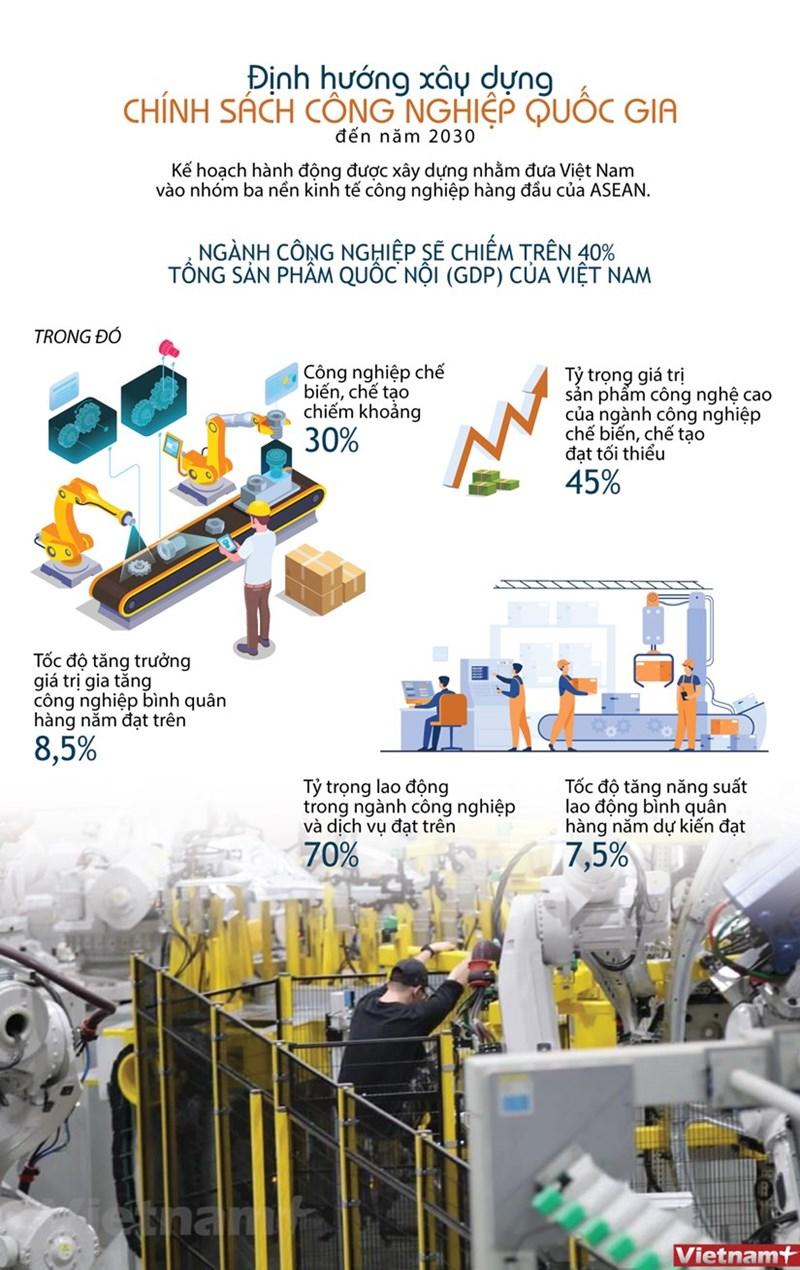 [Infographics] Đến năm 2030: Việt Nam cơ bản thành nước công nghiệp theo hướng hiện đại - Ảnh 1