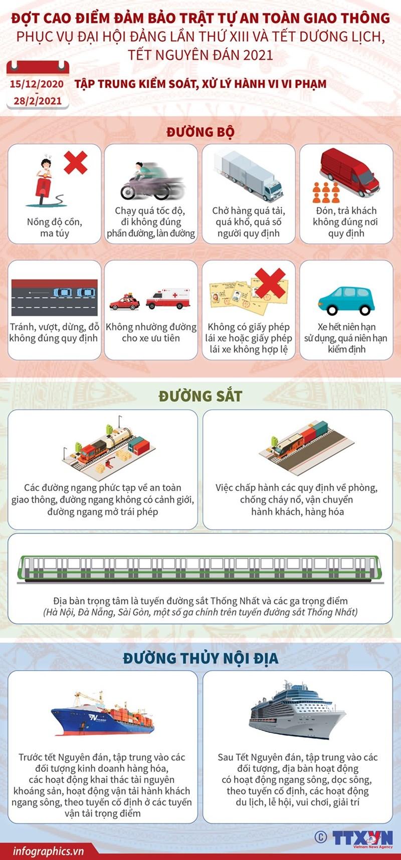 [Infographics] Đảm bảo trật tự an toàn giao thông phục vụ Đại hội Đảng - Ảnh 1