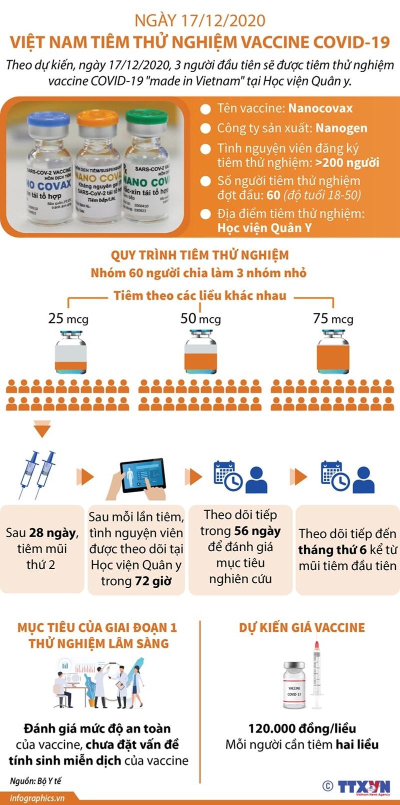 [Infographics] Quá trình tiêm thử nghiệm vắcxin Covid-19 của Việt Nam - Ảnh 1