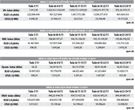 Số liệu thị trường chứng khoán tháng 11 năm 2019 - Ảnh 1