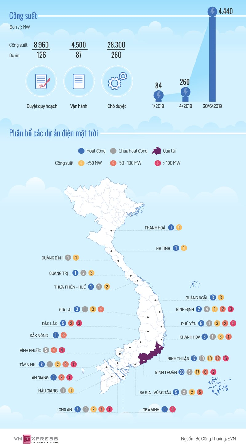 [Infographics] Hàng trăm dự án điện mặt trời tập trung ở đâu  - Ảnh 1