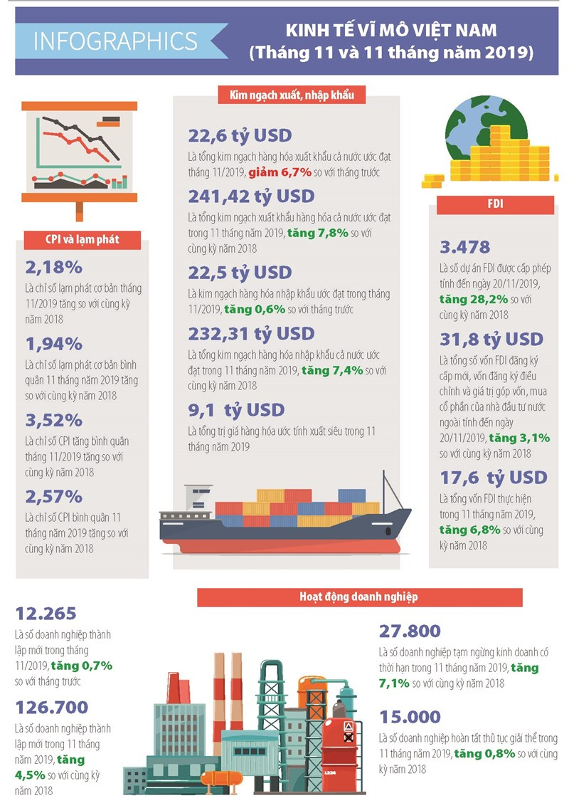 [Infographics] Số liệu kinh tế vĩ mô Việt Nam tháng 11 và 11 tháng năm 2019 - Ảnh 1