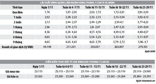 Số liệu thị trường tiền tệ tháng 11 năm 2019 - Ảnh 1