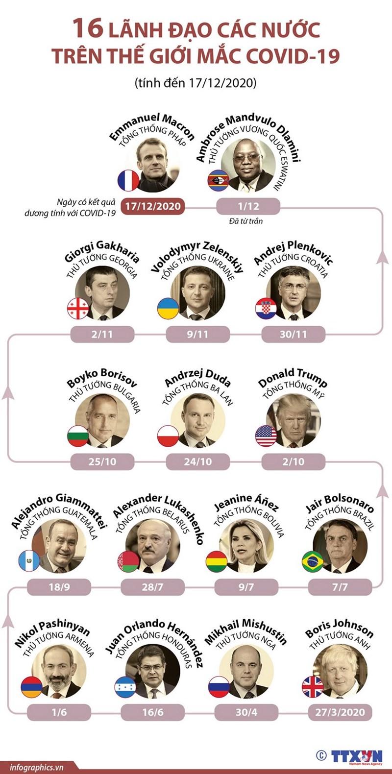 [Infographics] 16 lãnh đạo các nước trên thế giới mắc Covid-19 - Ảnh 1