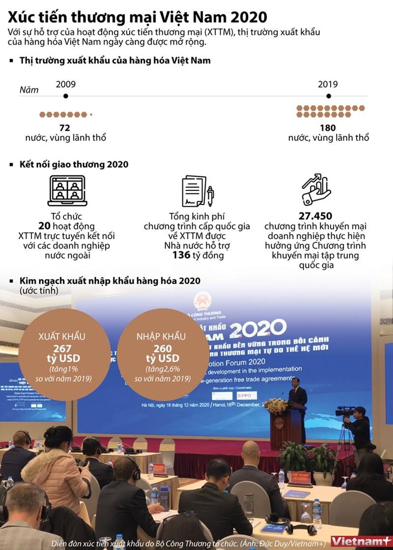 Xúc tiến thương mại mở rộng thị trường xuất khẩu của Việt Nam - Ảnh 1