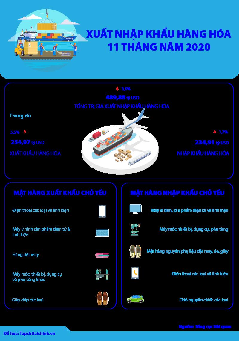 [Infographics] Xuất nhập khẩu hàng hóa 11 tháng năm 2020 - Ảnh 1