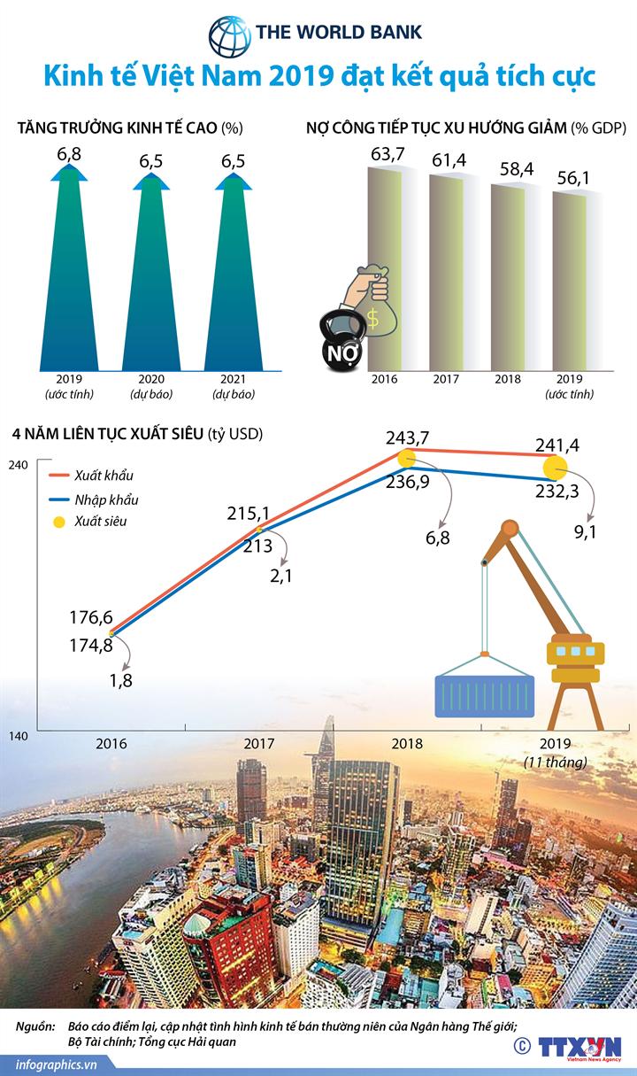 [Infographics] Kinh tế Việt Nam 2019 qua góc nhìn của WB - Ảnh 1