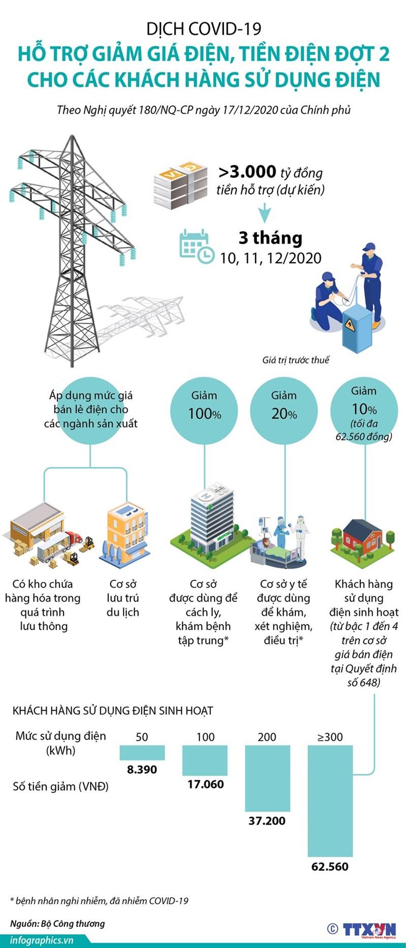 [Infographics] Hỗ trợ giảm giá điện, tiền điện đợt 2 cho các khách hàng sử dụng điện - Ảnh 1
