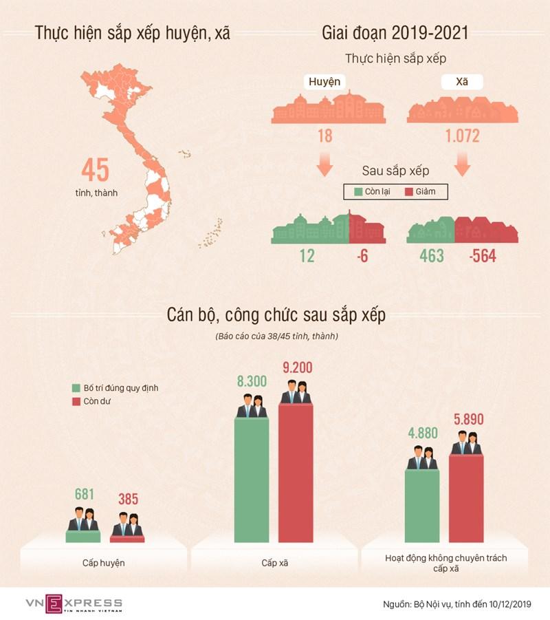 [Infographics] Khoảng 10.000 công chức dôi dư sau sáp nhập huyện, xã  - Ảnh 1