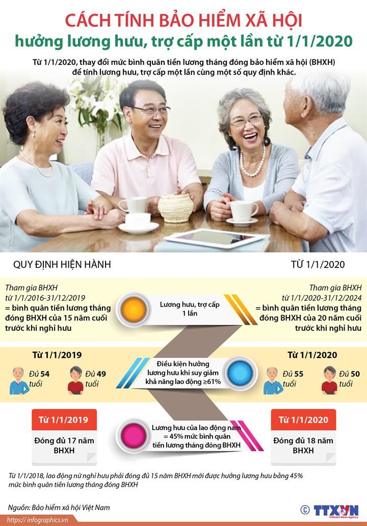 [Infographics] Cách tính bảo hiểm xã hội hưởng lương hưu, trợ cấp một lần từ 1/1/2020 - Ảnh 1