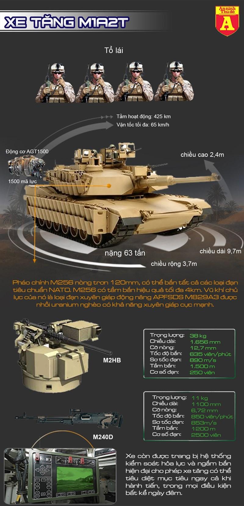 [Infographics] Hé lộ thời điểm Đài Loan nhận siêu tăng Mỹ - Ảnh 1