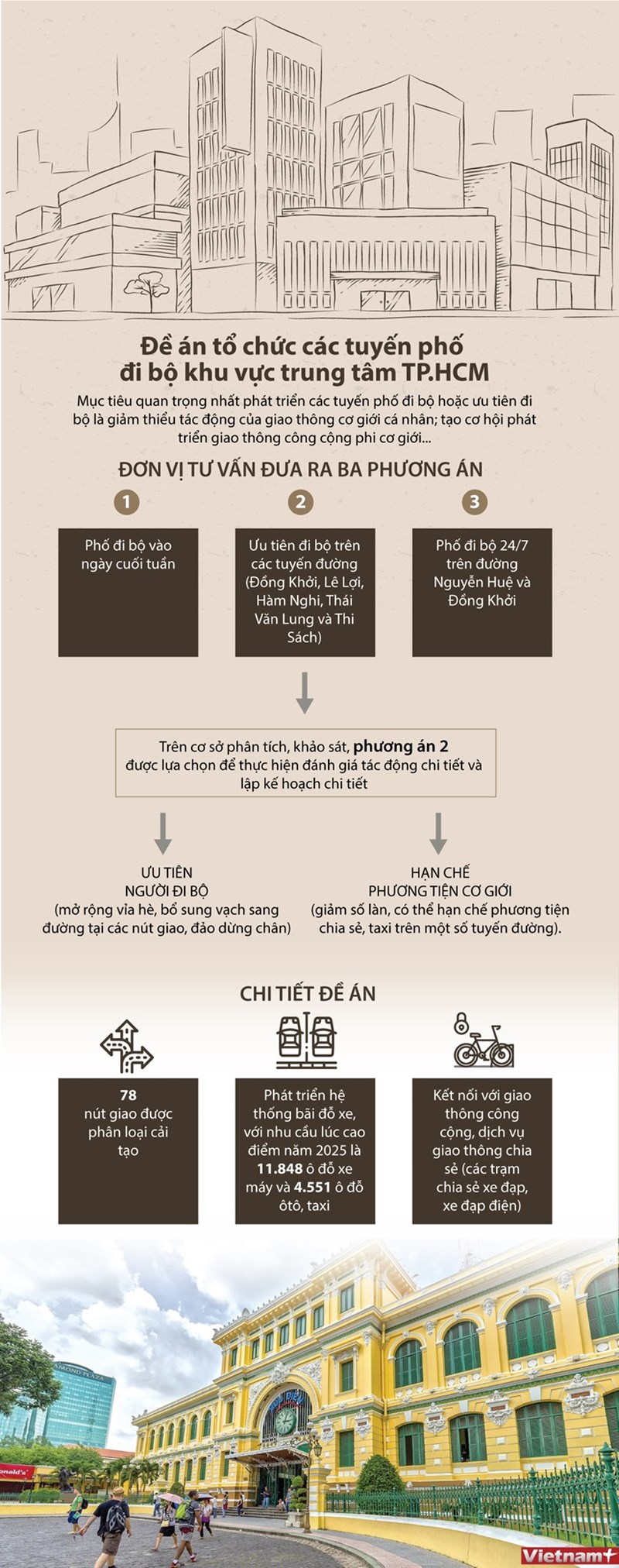 [Infographics] TP. Hồ Chí Minh: Hơn 74 tỷ đồng cho 5 tuyến đi bộ mới  - Ảnh 1