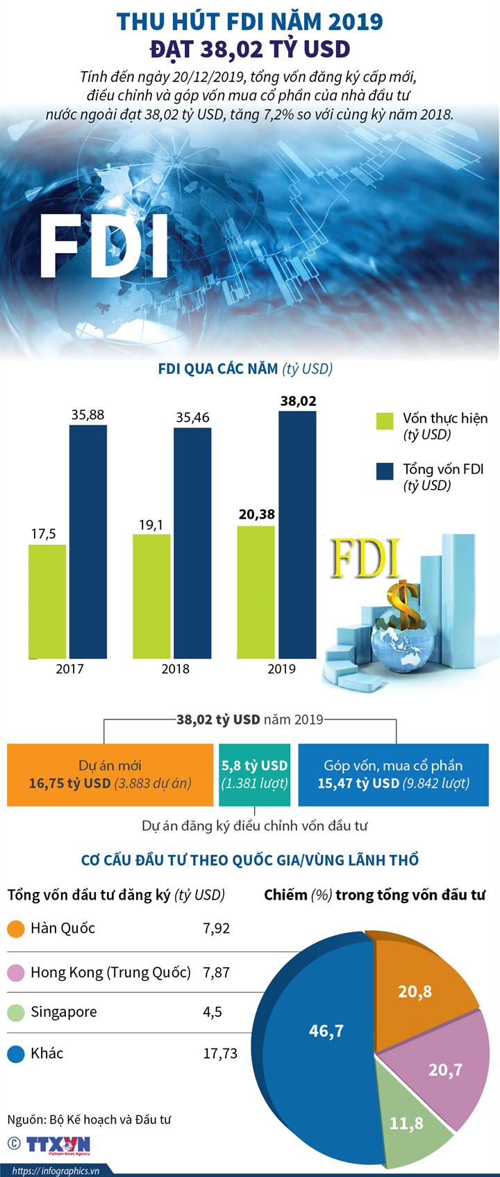 [Infographics] Thu hút FDI năm 2019 đạt 38,02 tỷ USD - Ảnh 1