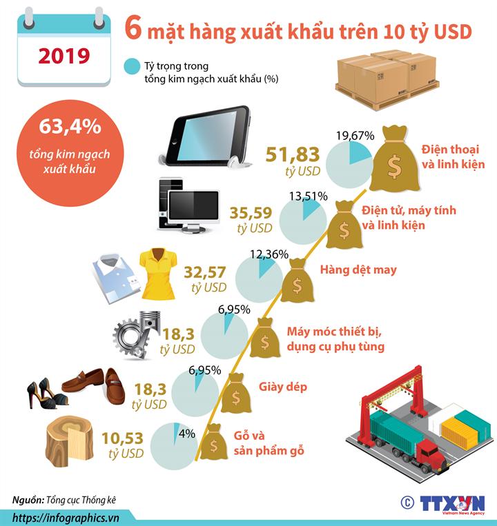 [Infographics] Năm 2019: 6 mặt hàng xuất khẩu trên 10 tỷ USD - Ảnh 1