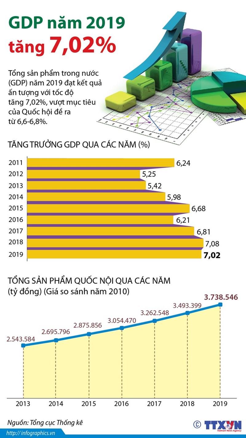 [Infographics] GDP năm 2019 tăng 7,02%, vượt mục tiêu đề ra - Ảnh 1