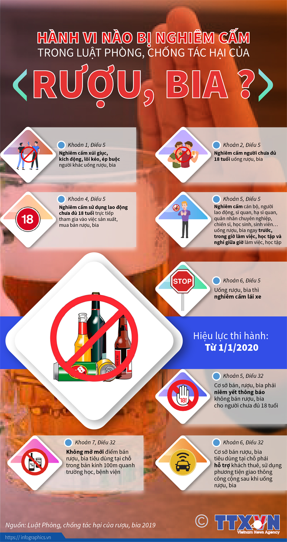 [Infographics] Hành vi nào bị nghiêm cấm trong luật phòng, chống tác hại của rượu, bia? - Ảnh 1