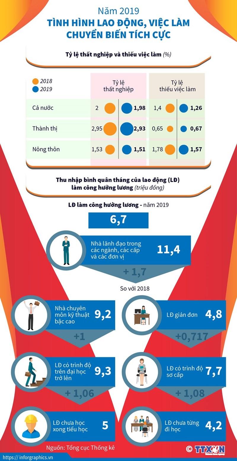 [Infographics] Năm 2019: Tình hình lao động, việc làm chuyển biến tích cực - Ảnh 1