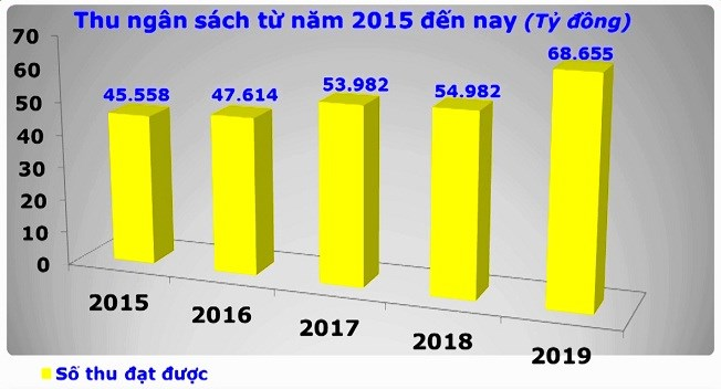 Số thu ngân sách nhà nước của Hải quan Hải Phòng liên tục tăng qua các năm