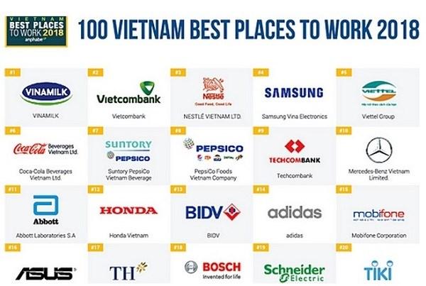 """Bảng kết quả khảo sát """"100 nơi làm việc tốt nhất Việt Nam năm 2018"""" do Anphabe công bố"""
