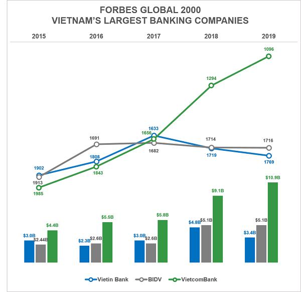 Biểu đồ so sánh sự thay đổi về thứ hạng cùng giá trị thị trường trong 05 năm: từ 2015 đến 2019(Nguồn: Forbes, Vietcombank)