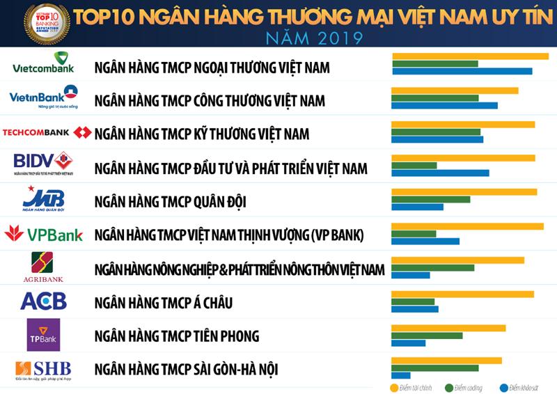 Top 10 Ngân hàng thương mại Việt Nam uy tín năm 2019 do Vietnam Report bình chọn