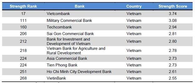 Bảng xếp hạng các ngân hàng Việt Nam trong danh sách 500 ngân hàng có bảng cân đối kế toán mạnh nhất khu vực do TAB công bố. Nguồn: The Asian Banker