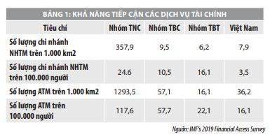 Thực trạng và giải pháp phát triển tài chính toàn diện ở Việt Nam   - Ảnh 1
