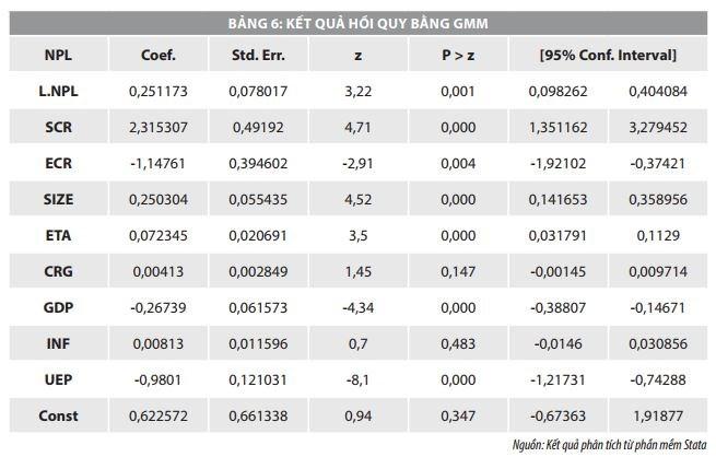 Giải pháp hạn chế rủi ro tín dụng tại các ngân hàng thương mại Việt Nam   - Ảnh 6