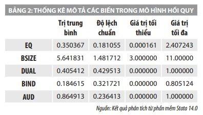 Ảnh hưởng của quản trị công ty đến chất lượng lợi nhuận của các công ty niêm yết trên HOSE   - Ảnh 2