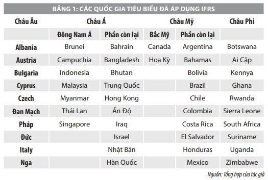 Vận dụng chuẩn mực lập báo cáo tài chính quốc tế để lập báo cáo tài chính tại các doanh nghiệp Việt Nam - Ảnh 1