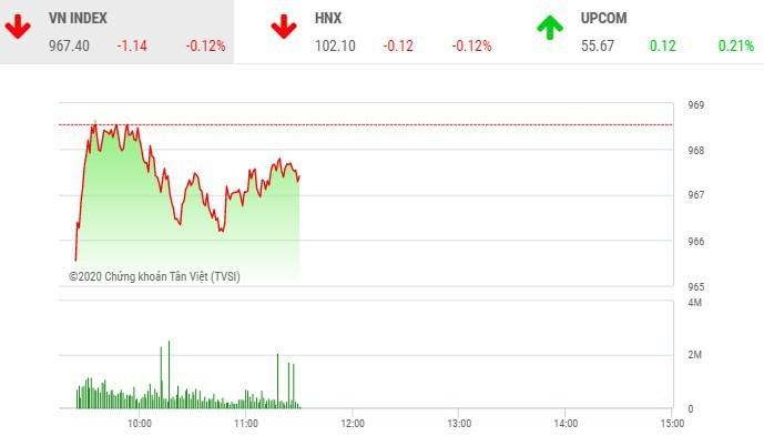 Phiên sáng 13/1, nhóm ngân hàng bị chốt lời, VN-Index rung lắc.