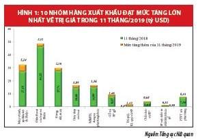 Xuất, nhập khẩu 2019: Những tín hiệu tích cực từ  các FTA thế hệ mới - Ảnh 2