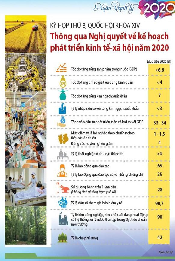 [Infographic] Kỳ họp thứ 8, Quốc hội Khóa XIV: Thông qua Nghị quyết về phát triển kinh tế - xã hội năm 2020  - Ảnh 1