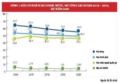 Cải cách chính sách tài chính thúc đẩy cơ cấu lại nền kinh tế Việt Nam - Ảnh 1