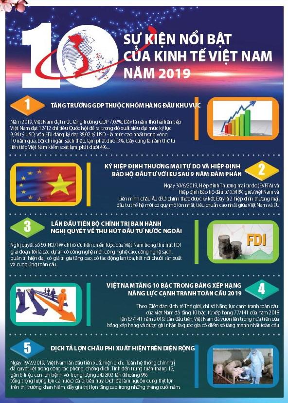 [Infographic] 10 sự kiện nổi bật của kinh tế Việt Nam năm 2019 - Ảnh 1
