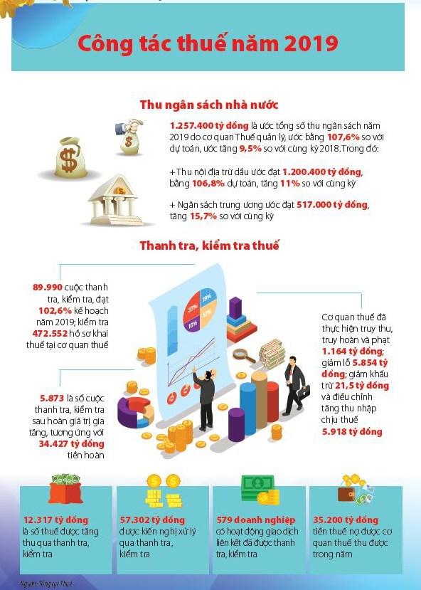 [Infographic] Kết quả công tác thuế và cải cách thủ tục hành chính thuế năm 2019 - Ảnh 1