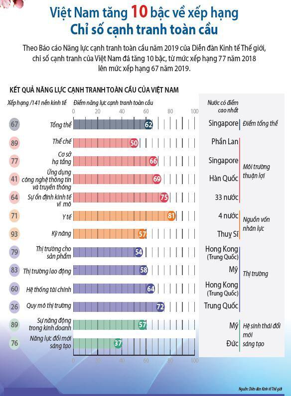 [Infographic] Năm 2019 đánh dấu kỷ lục mới của kinh tế Việt Nam - Ảnh 2